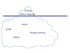 iceberg model - Gary Weaver
